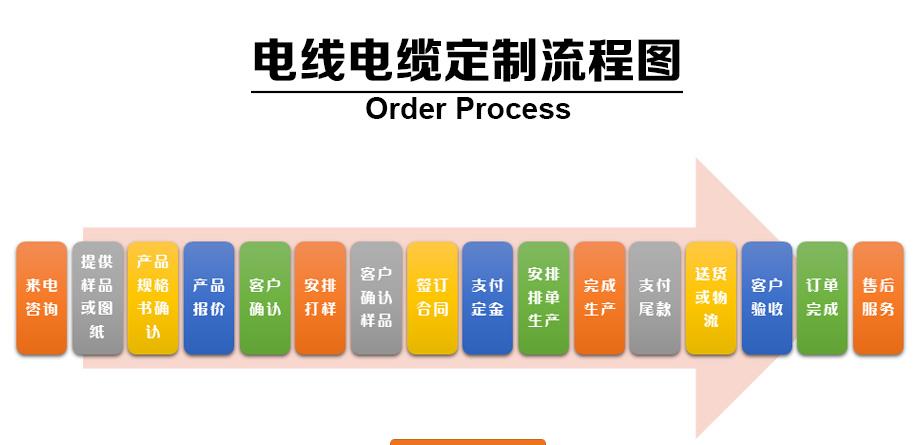 亚洲日本VA亚洲日本VA定制流程图
